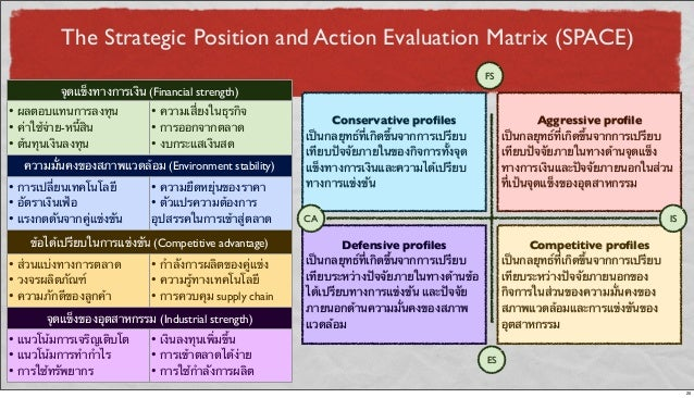 The Strategic Position and Action Evaluation Matrix (SPACE) จุดแข็งทางการเงิน (Financial strength)จุดแข็งทางการเงิน (Finan...