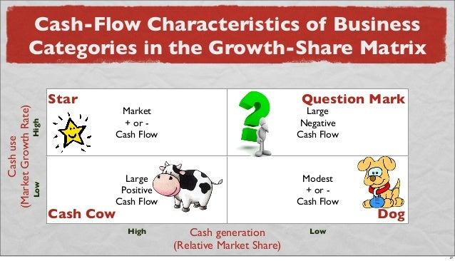 Cash-Flow Characteristics of Business Categories in the Growth-Share Matrix Market + or - Cash Flow Large Negative Cash Fl...