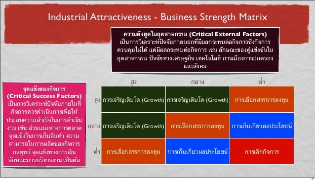 Industrial Attractiveness - Business Strength Matrix สูง กลาง ต่ํา สูง การเจริญเติบโต (Growth) การเจริญเติบโต (Growth) การ...