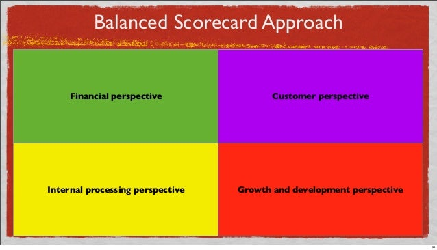 Balanced Scorecard Approach Financial perspective Customer perspective Internal processing perspective Growth and developm...