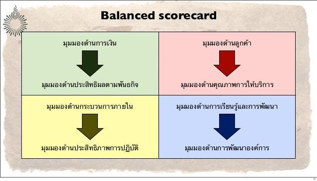 Balanced scorecard มุมมองด้านการเงิน มุมมองด้านประสิทธิผลตามพันธกิจ มุมมองด้านลูกค้า มุมมองด้านคุณภาพการให้บริการ มุมมองด้...