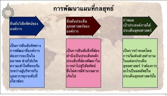 การพัฒนาแผนที่กลยุทธ์ ยืนยันวิสัยทัศน์ของ องค์การ ยืนยันประเด็น ยุทธศาสตร์ของ องค์การ กําหนด เป้าประสงค์ภายใต้ ประเด็นยุทธ...