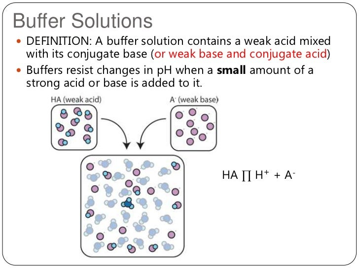 BUFFER CHEMISTRY DOWNLOAD