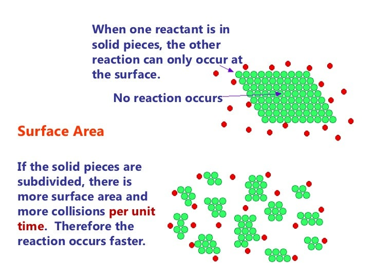 How does catalyst affect the rate of reaction