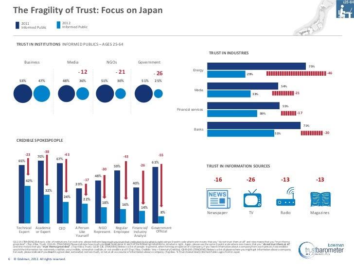 The Fragility of Trust: Focus on Japan           2011                                2012           Informed Public       ...