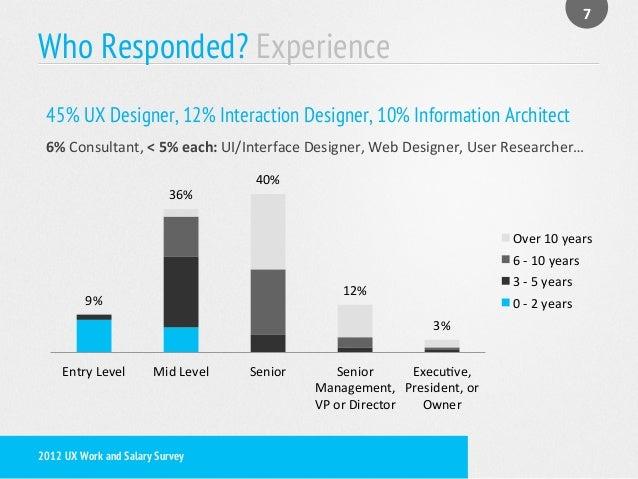 Ux Designer Mid Level Ux Designer Salary
