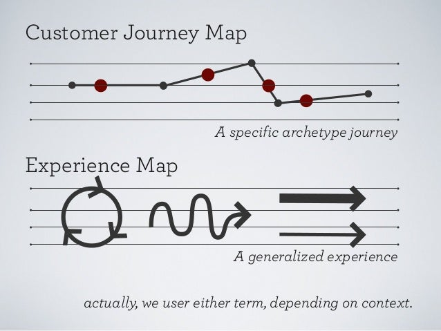 Customer Journey Map A specific on