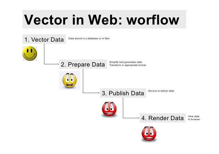 Vector in Web: worflow1. Vector Data   Data stored in a database or in files                                              ...