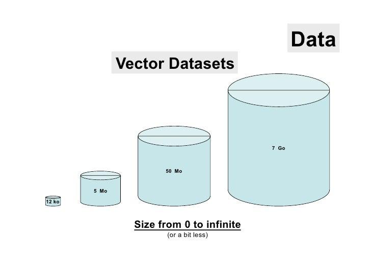 Data               Vector Datasets                                           7 Go                       50 Mo        5 Mo1...