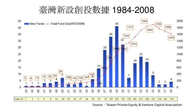 臺灣新設創投數據 1984-2008Source:Taiwan Private Equity & Venture Capital Association