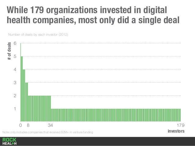 While 179 organizations invested in digital health companies, most only did a single deal 1 2 3 4 5 6 Number of deals by e...