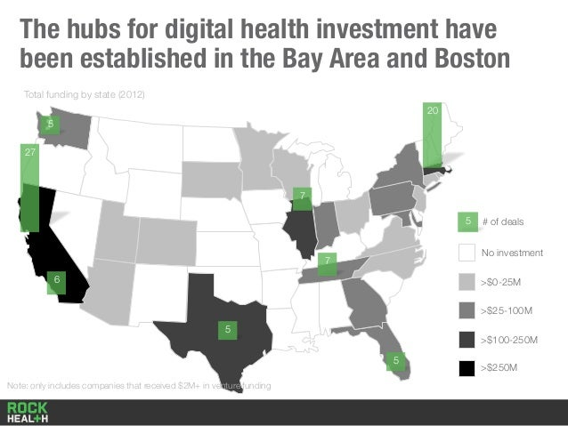 27 20 6 7 7 5 5 5 The hubs for digital health investment have been established in the Bay Area and Boston No investment >$...