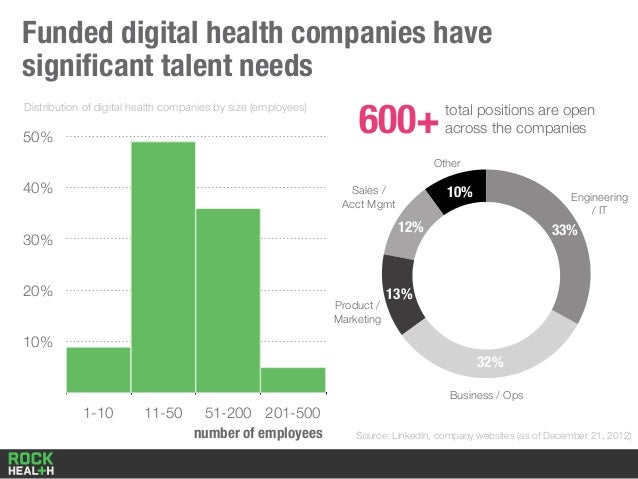 Funded digital health companies have significant talent needs 10% 20% 30% 40% 50% 1-10 11-50 51-200 201-500 Distribution of...