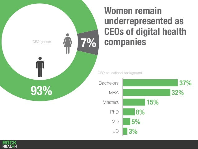 Women remain underrepresented as CEOs of digital health companies Bachelors MBA Masters PhD MD JD 37% 32% 15% 8% 5% 3% CEO...