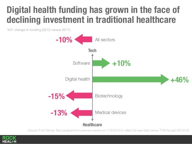 Digital health funding has grown in the face of declining investment in traditional healthcare Source: PwC Money Tree (upd...