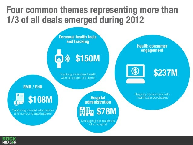 Four common themes representing more than 1/3 of all deals emerged during 2012 Hospital administration Managing the busine...