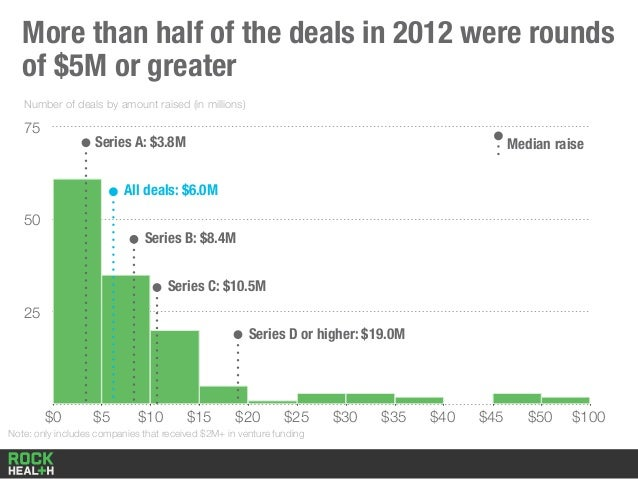 25 50 75 More than half of the deals in 2012 were rounds of $5M or greater $0 $5 $10 $15 $20 $25 $30 $35 $40 $45 $50 $100 ...