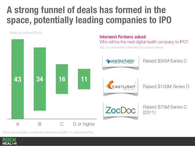 Deals by series (2012) A B C D or higher 43 34 16 A strong funnel of deals has formed in the space, potentially leading co...