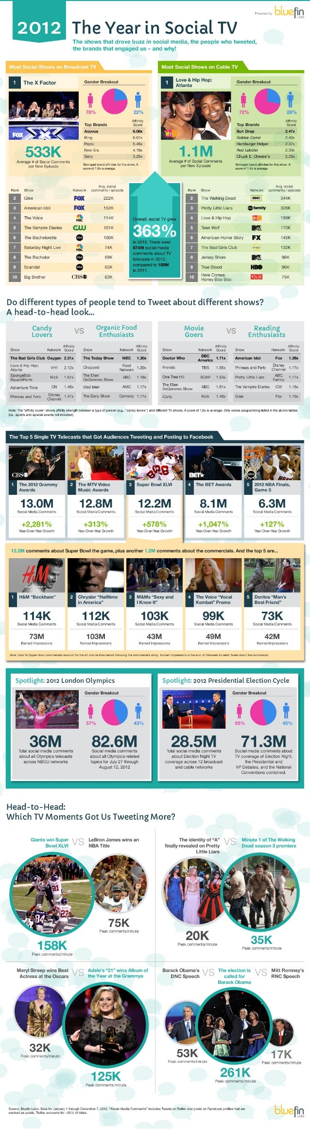2012: The Year in Social TV, via Bluefin Labs