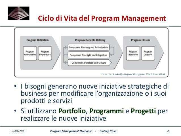 pmi standard for portfolio management third edition pdf