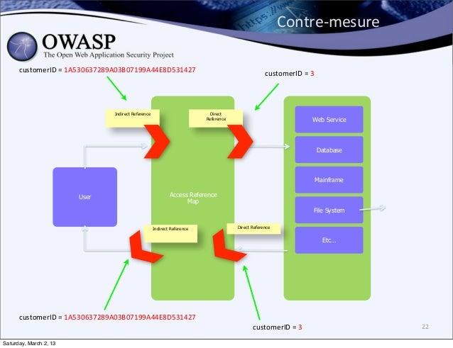 Contre-‐mesure      customerID = 1A530637289A03B07199A44E8D531427                                           customerI...