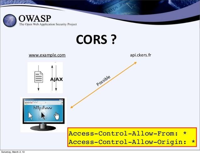 CORS ?                        www.example.com                            api.ckers.fr                                   ...