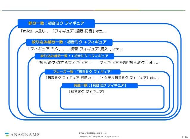 部分一致:初音ミク フィギュア「miku 人形」、「フィギュア 通販 初音」etc...    絞り込み部分一致:初音ミク +フィギュア  「フィギュア ミク」、「初音 フィギュア 購入 」etc...       絞り込み部分一致:+初音ミク...