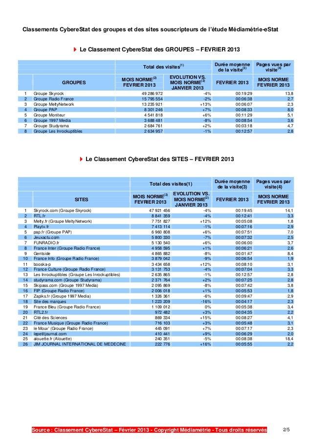 Classements CybereStat des groupes et des sites souscripteurs de l'étude Médiamétrie-eStat                         Le Cla...