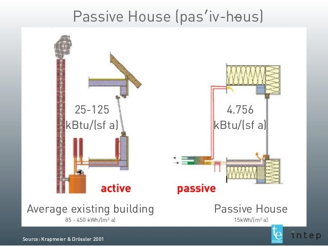 2013 University Of Minnesota Passive House Lecture