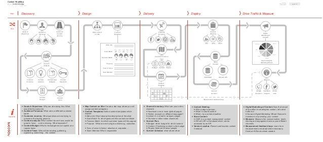 Content RoadMap                                                                                                           ...