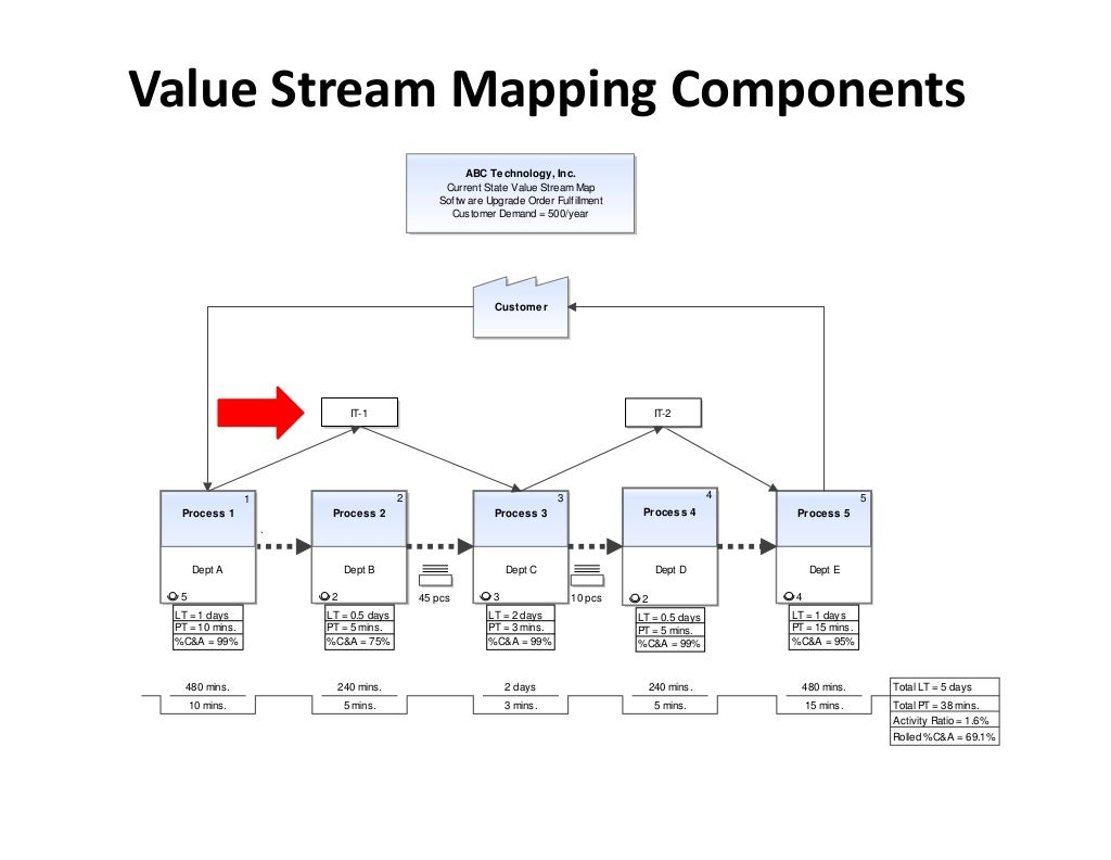 value stream mapping a sector based Development of lean model for house construction using as a unique sector development of lean model for house construction using value stream mapping.