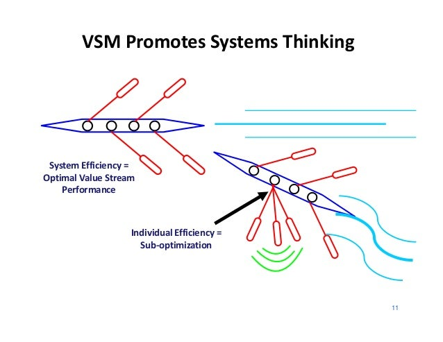 VSM Promotes Systems Thinking System Efficiency =Optimal Value Stream    Performance                   Individual Efficien...