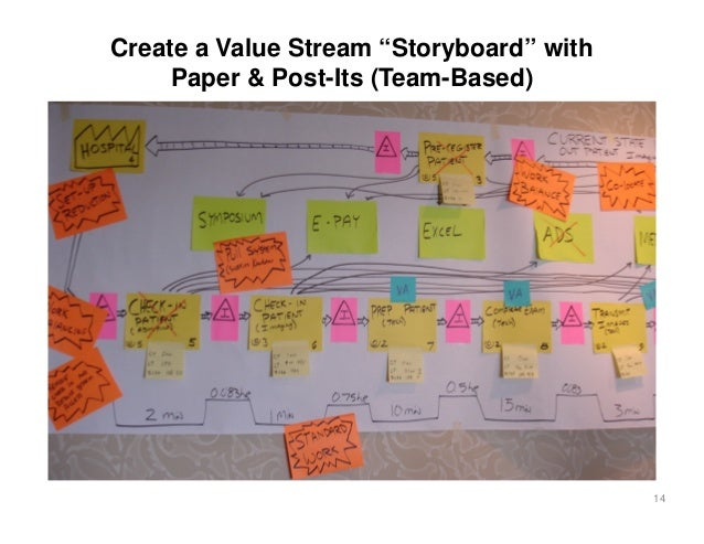 """Create a Value Stream """"Storyboard"""" with     Paper & Post-Its (Team-Based)                                          14"""