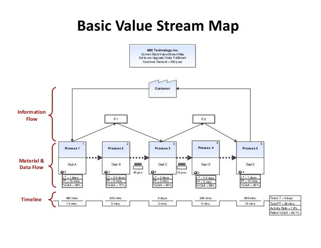Basic Value Stream Map Abc