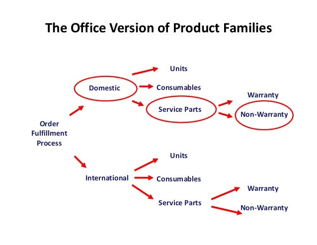 The Office Version of Product Families                                 Units               Domestic       Consumables     ...