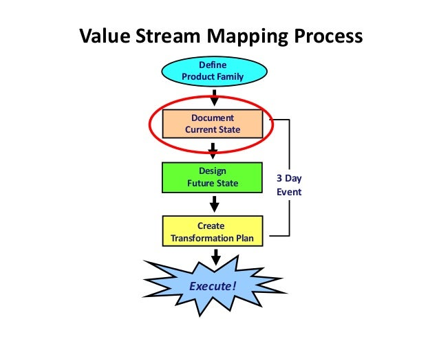 Value Stream Mapping Process              Define          Product Family            Document           Current State      ...