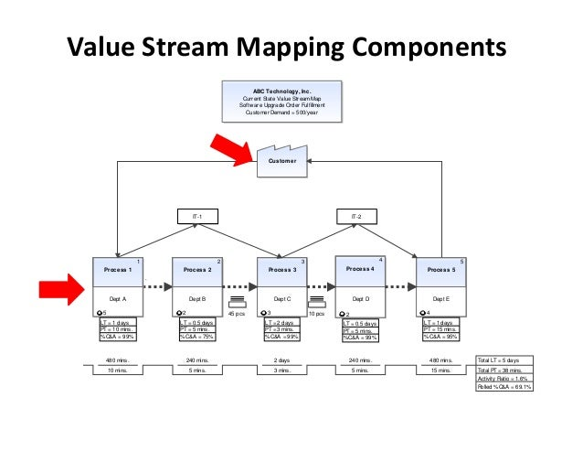 Value Stream Mapping Components Abc