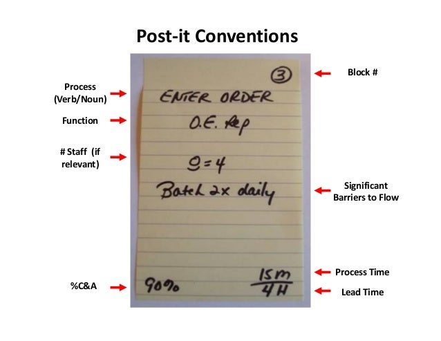 Post-it Conventions                                        Block #  Process(Verb/Noun) Function # Staff (if relevant)     ...