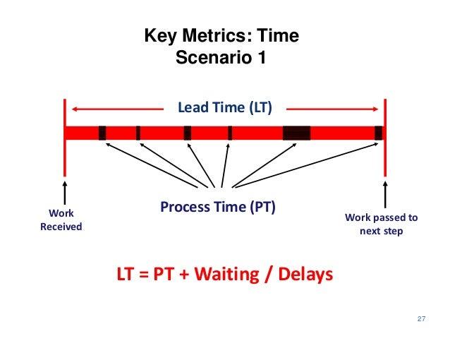 Key Metrics: Time                 Scenario 1                  Lead Time (LT) Work           Process Time (PT)             ...