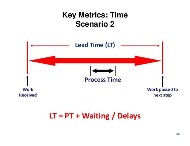 Key Metrics: Time                 Scenario 2                  Lead Time (LT)                     Process Time Work        ...