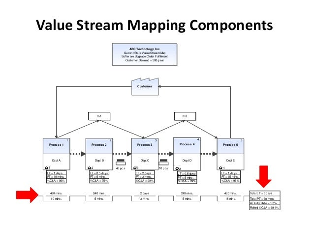 Value Stream Mapping Components                                                     ABC Technology, Inc.                  ...
