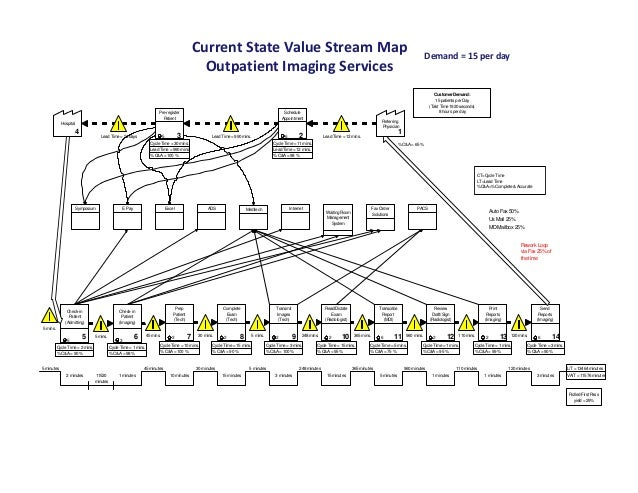 Current State Value Stream Map                                                                                            ...