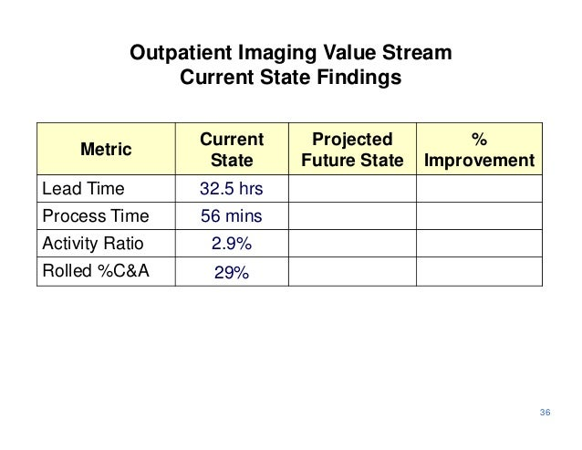 Outpatient Imaging Value Stream                Current State Findings                  Current     Projected          %   ...