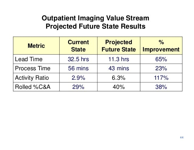 Outpatient Imaging Value Stream            Projected Future State Results                  Current     Projected          ...