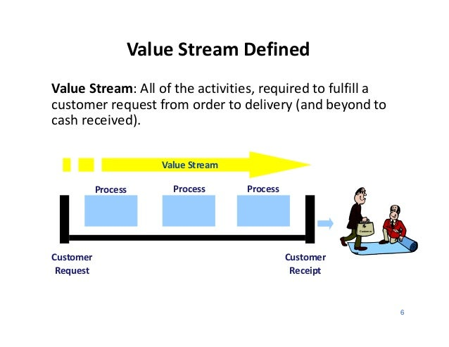 Value Stream DefinedValue Stream: All of the activities, required to fulfill acustomer request from order to delivery (and...