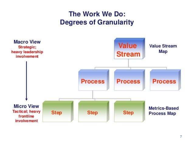 The Work We Do:                      Degrees of Granularity Macro View    Strategic;                        Value     Valu...