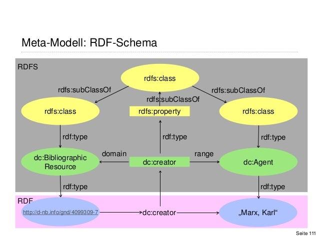 """Meta-Modell: RDF-SchemaSeite 111http://d-nb.info/gnd/4099309-7 dc:creator """"Marx, Karl""""dc:BibliographicResourcedc:Agentdc:c..."""