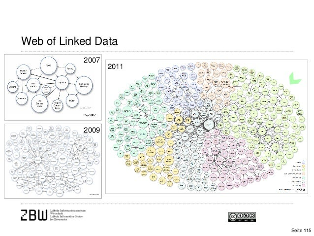Web of Linked DataSeite 115200720092011