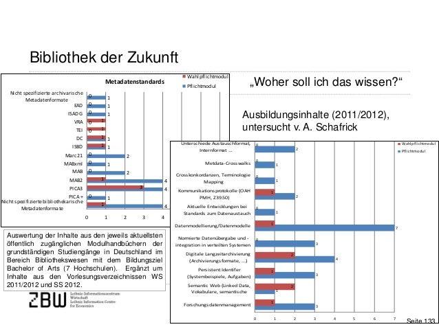Seite 133Ausbildungsinhalte (2011/2012),untersucht v. A. SchafrickBibliothek der ZukunftMetadatenstandards4144212110011110...