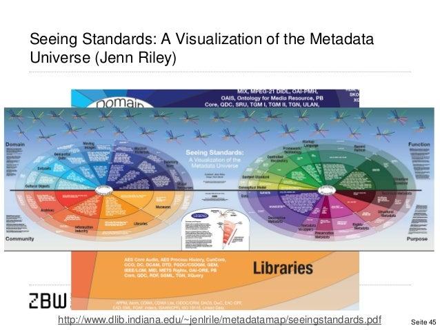 Seeing Standards: A Visualization of the MetadataUniverse (Jenn Riley)http://www.dlib.indiana.edu/~jenlrile/metadatamap/se...